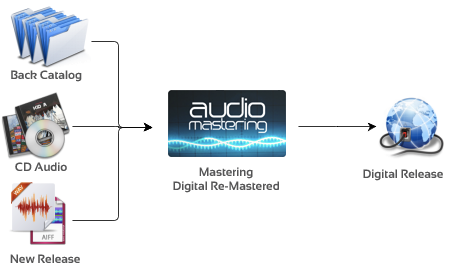 Schema mastering file audio